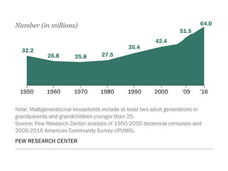multigenerational living statistics in miliions