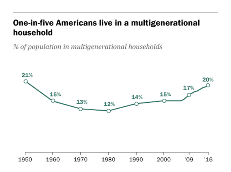 multigenerational living statistics