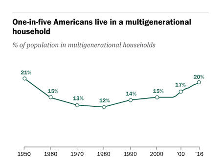 multigenerational living statistics