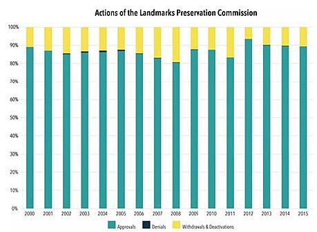 LPC graph